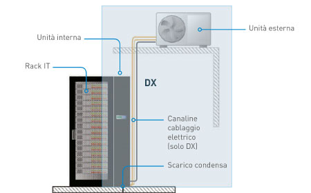 Sistema-DX