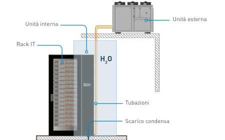 Sistema-H2O