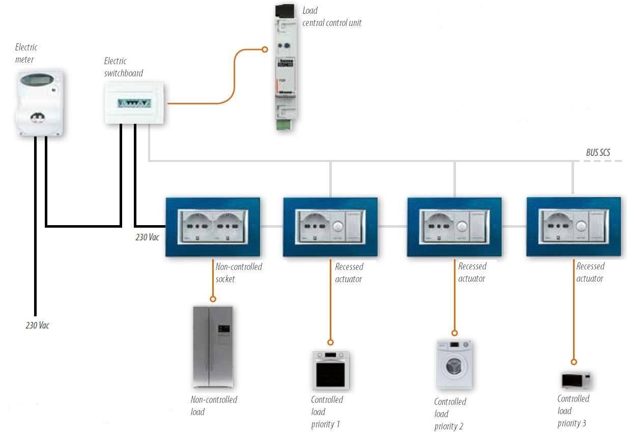 Schema controllo carichi GB
